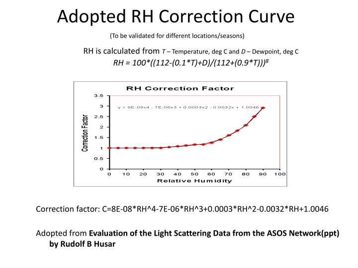 Adopted RH Correction Curve