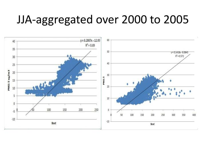 Jja aggregated over 2000 to 2005