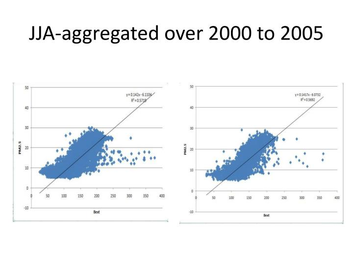 Jja aggregated over 2000 to 20051