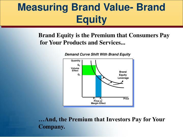 Measuring Brand Value- Brand Equity