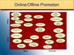 online offline promotion