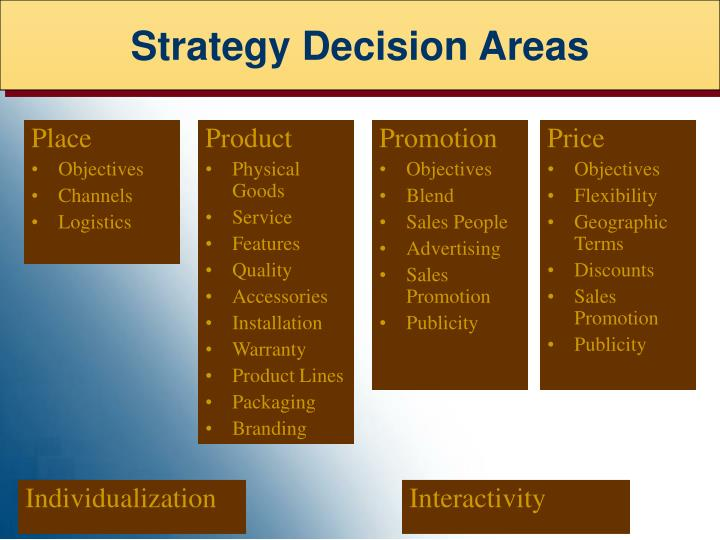 Strategy Decision Areas