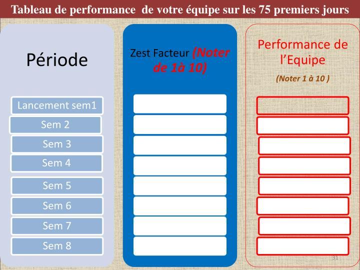 Tableau de performance  de votre équipe sur les 75 premiers jours
