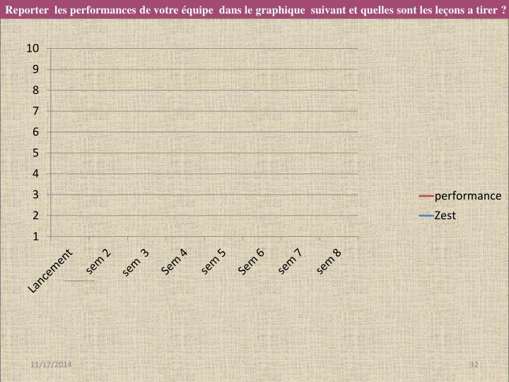 Reporter  les performances de votre équipe  dans le graphique  suivant et quelles sont les leçons a tirer?