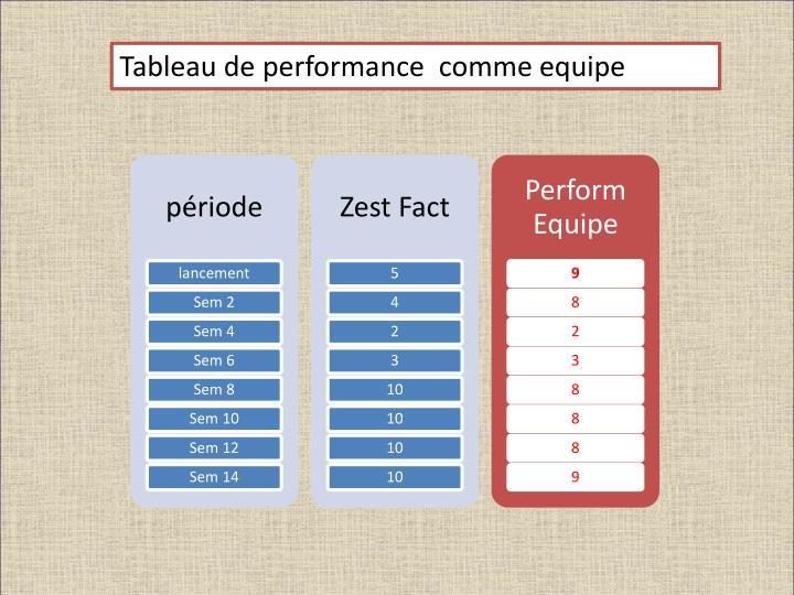 Tableau de performance  comme