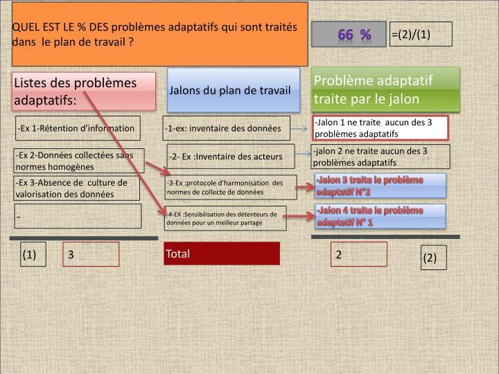 QUEL EST LE % DES problèmes adaptatifs qui sont traités dans  le plan de travail ?