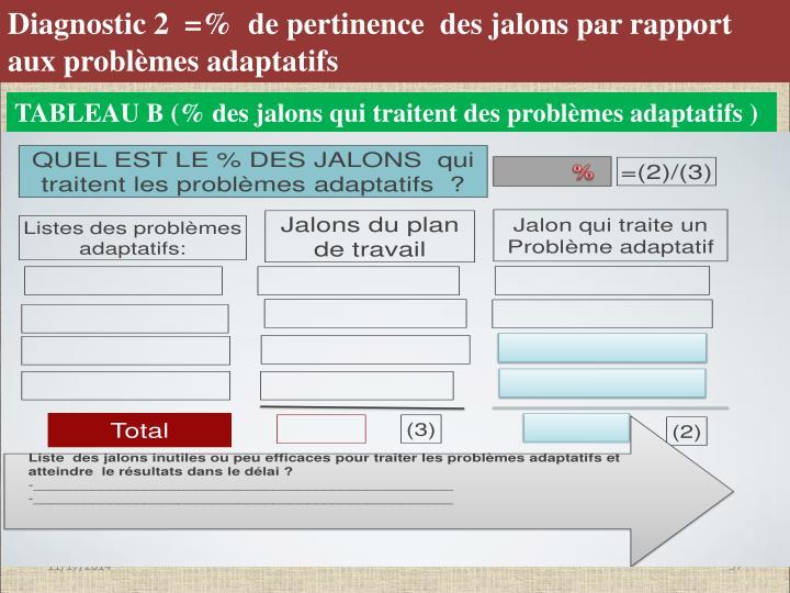 Diagnostic 2  =%  de pertinence  des jalons par rapport aux problèmes adaptatifs