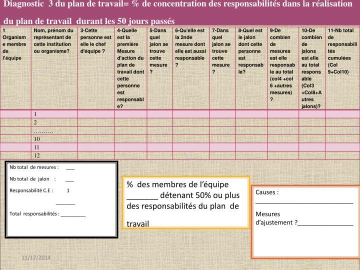 Diagnostic  3 du plan de travail= % de concentration des responsabilités dans la réalisation du plan de travail  durant les 50 jours passés