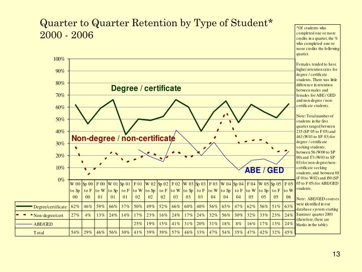 Quarter to Quarter Retention by Type of Student*