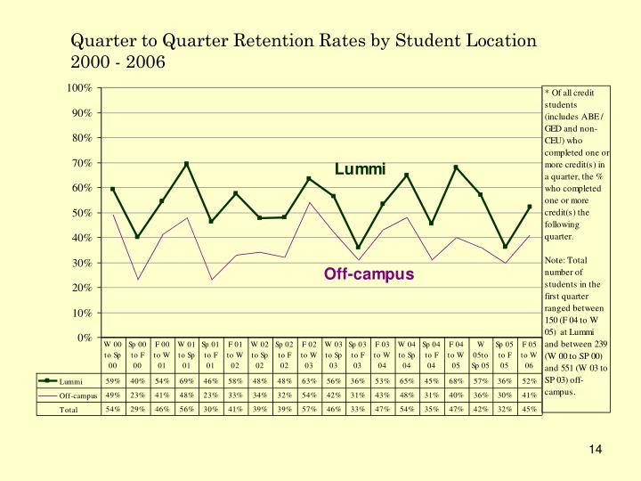 Quarter to Quarter Retention Rates by Student Location
