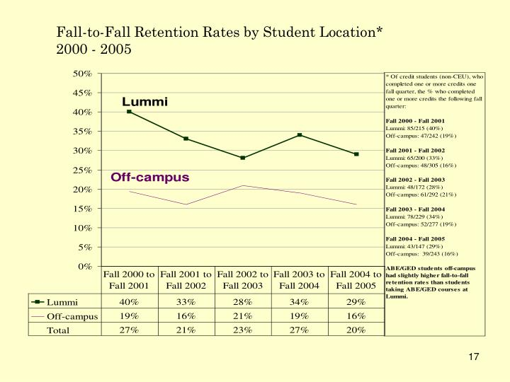 Fall-to-Fall Retention Rates by Student Location*