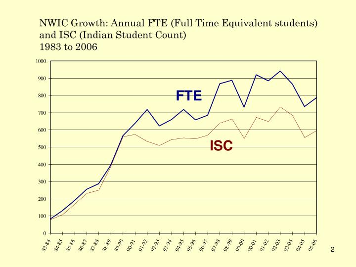 NWIC Growth: Annual FTE (Full Time Equivalent students) and ISC (Indian Student Count)