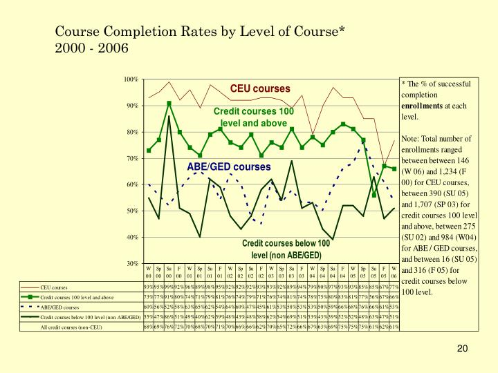 Course Completion Rates by Level of Course*