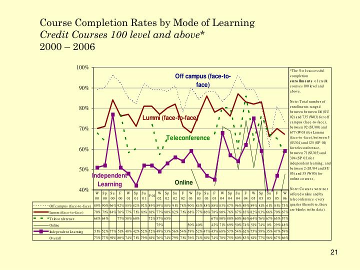 Course Completion Rates by Mode of Learning