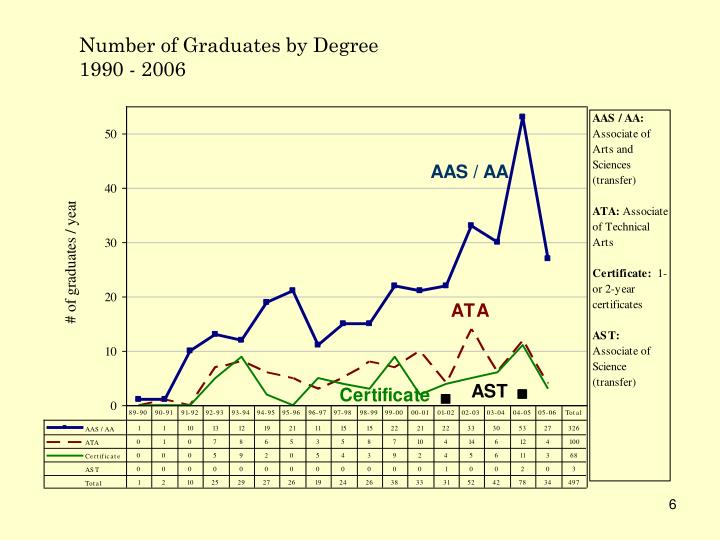 Number of Graduates by Degree