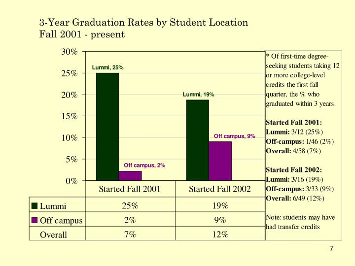 3-Year Graduation Rates by Student Location