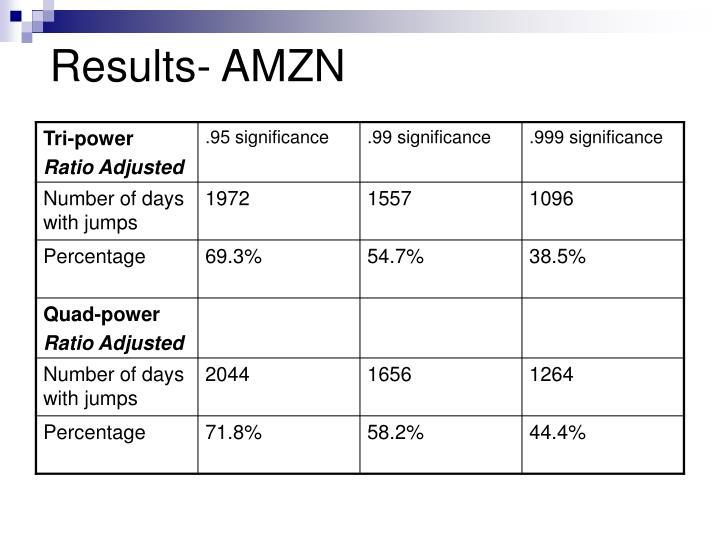 Results- AMZN