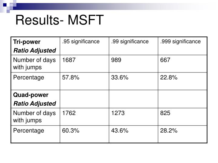 Results- MSFT