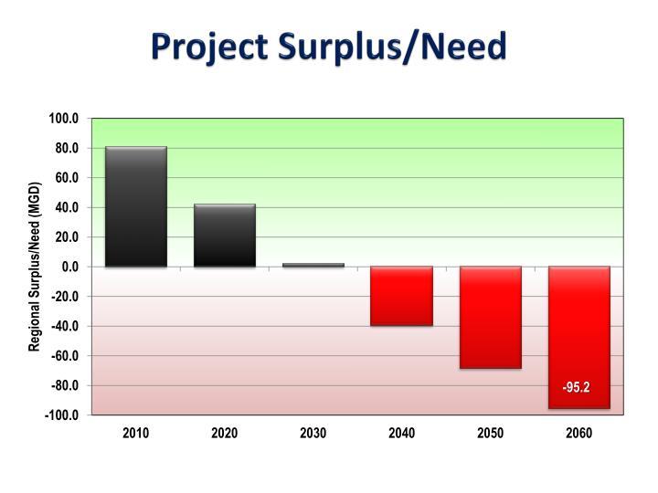 Project Surplus/Need