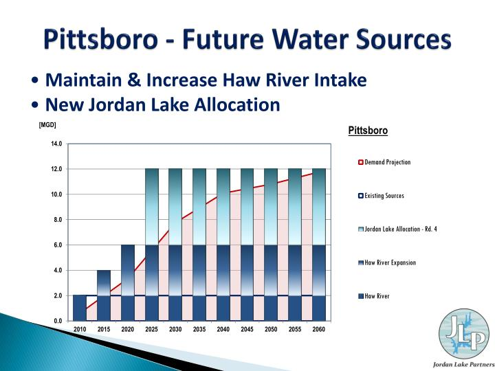 Pittsboro - Future