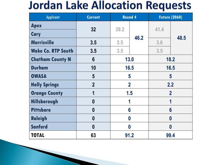 Jordan Lake Allocation Requests