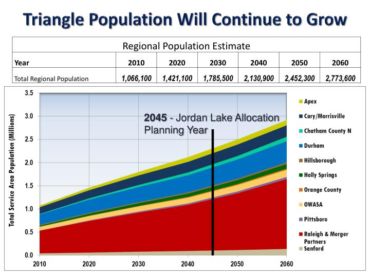 Triangle Population Will Continue to Grow