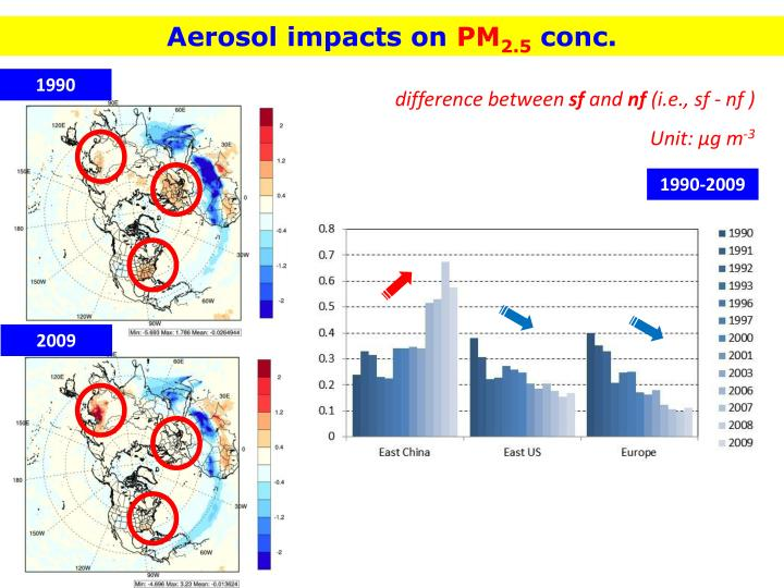 Aerosol impacts on