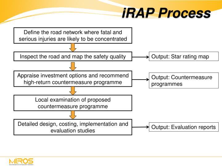 iRAP Process