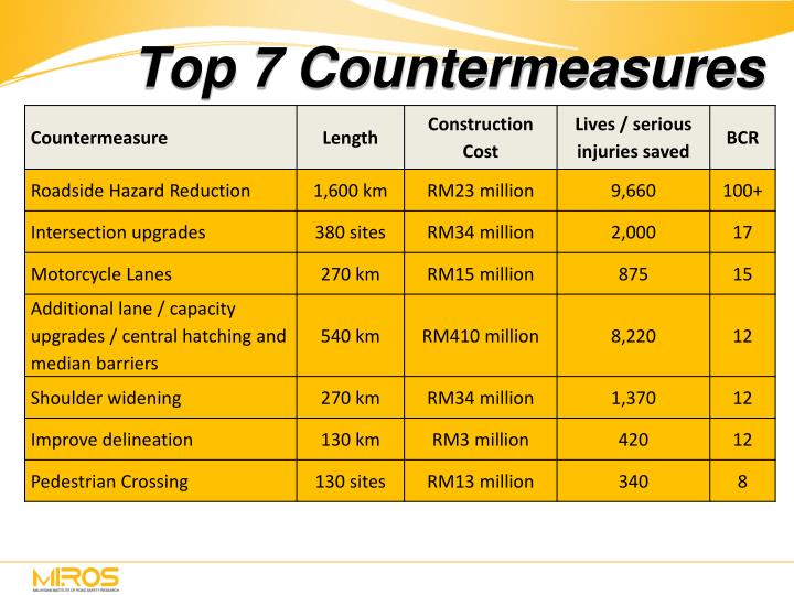 Top 7 Countermeasures