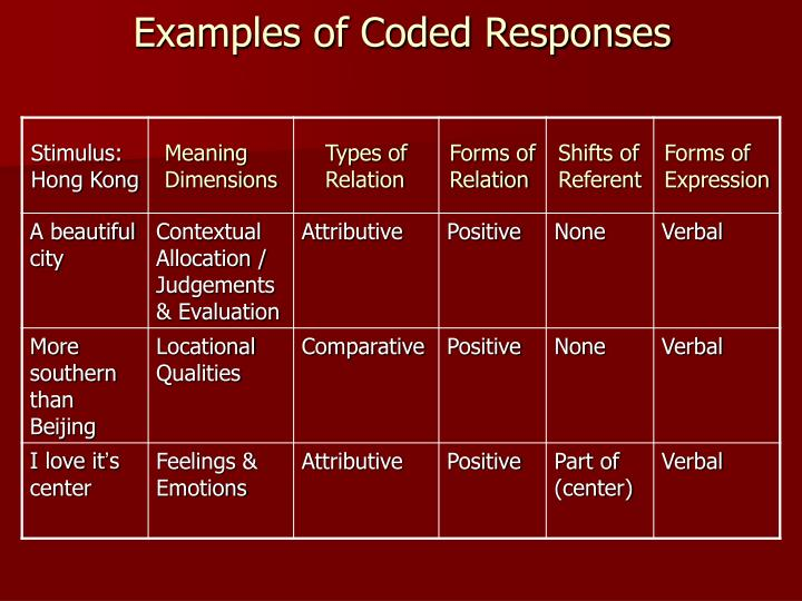 Examples of Coded Responses
