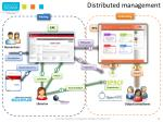 distributed management