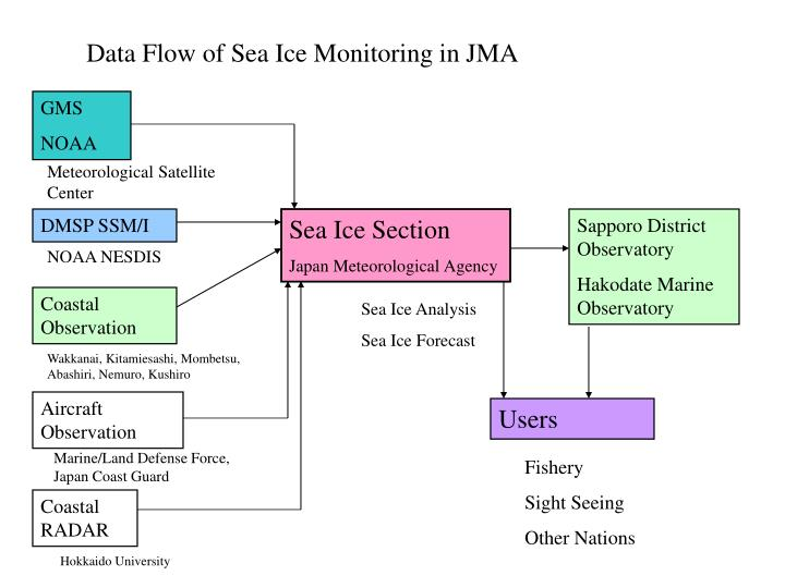 Data Flow of Sea Ice Monitoring in JMA