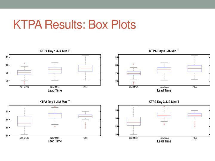 KTPA Results: Box Plots