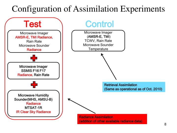 Configuration of Assimilation Experiments