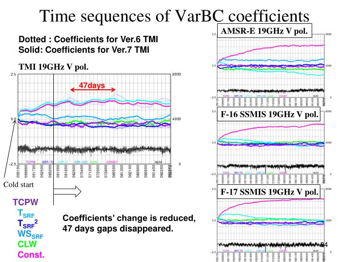 Time sequences of VarBC coefficients