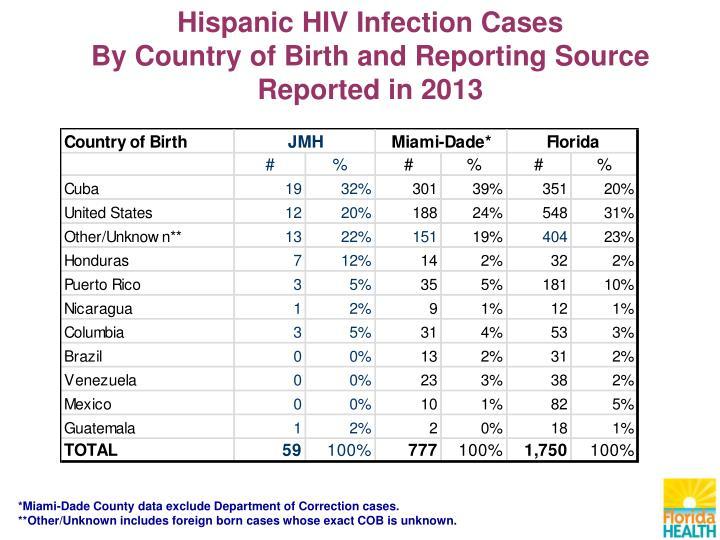 Hispanic HIV Infection Cases