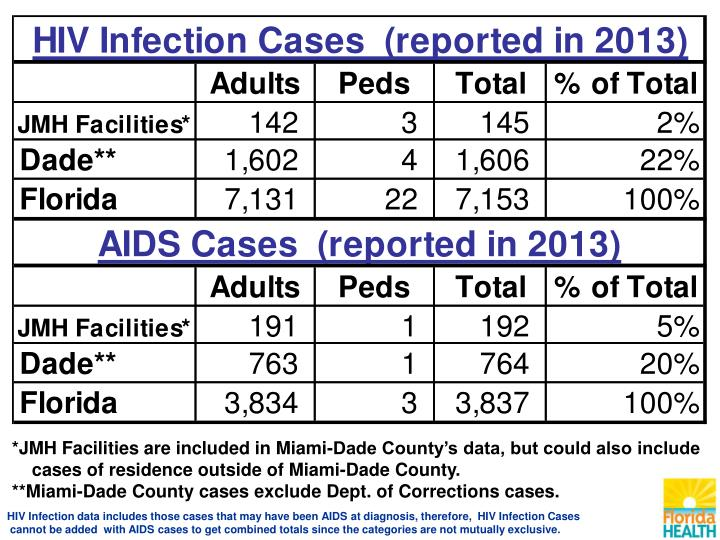 *JMH Facilities are included in Miami-Dade County's data, but could also include