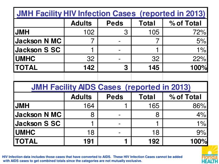 HIV Infection data includes those cases that have converted to AIDS.  These HIV Infection Cases cannot be added