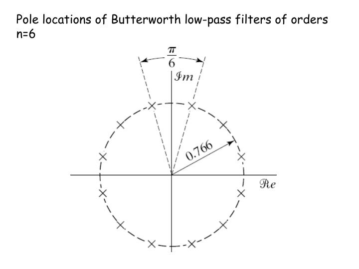 Pole locations of Butterworth low-pass filters of orders n=6