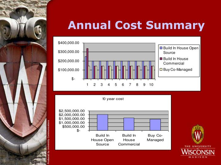 Annual Cost Summary