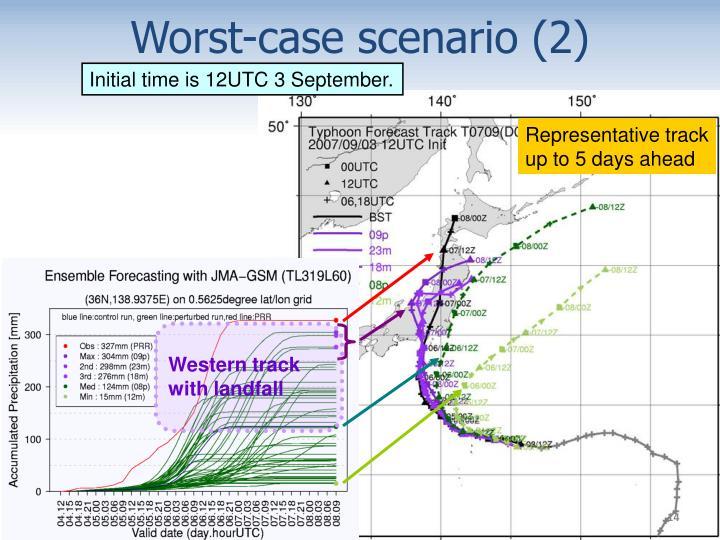 Worst-case scenario (2)