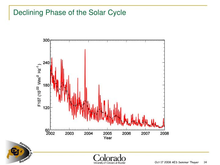 Declining Phase of the Solar Cycle