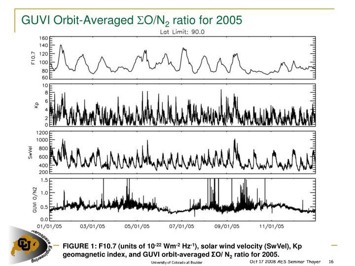 GUVI Orbit-Averaged