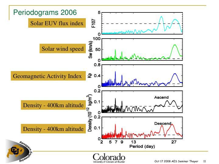 Periodograms 2006