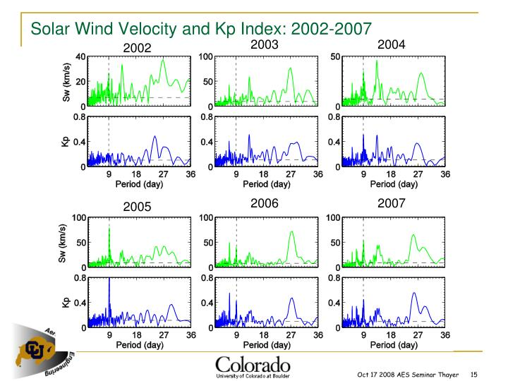 Solar Wind Velocity and Kp Index: 2002-2007