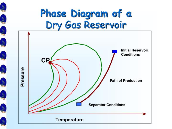 Phase Diagram of a