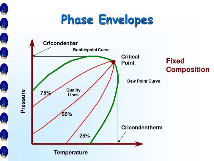 Phase Envelopes