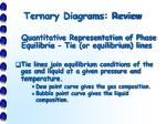 ternary diagrams review3