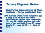 ternary diagrams review4