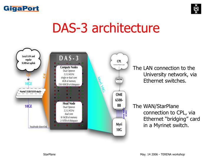 DAS-3 architecture
